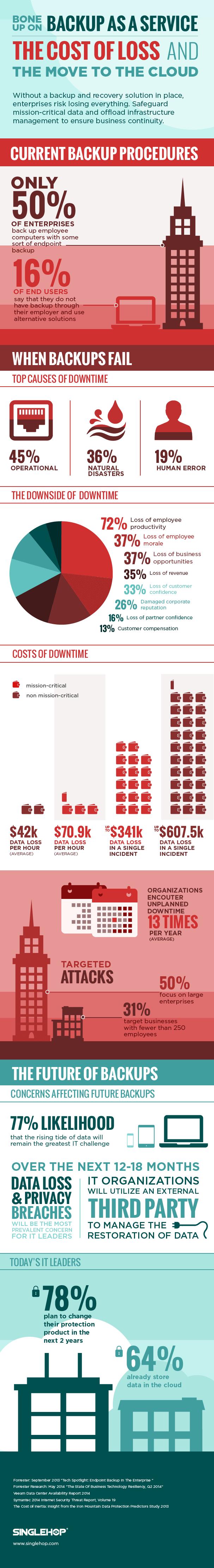 SingleHop_BaaS_Infographic