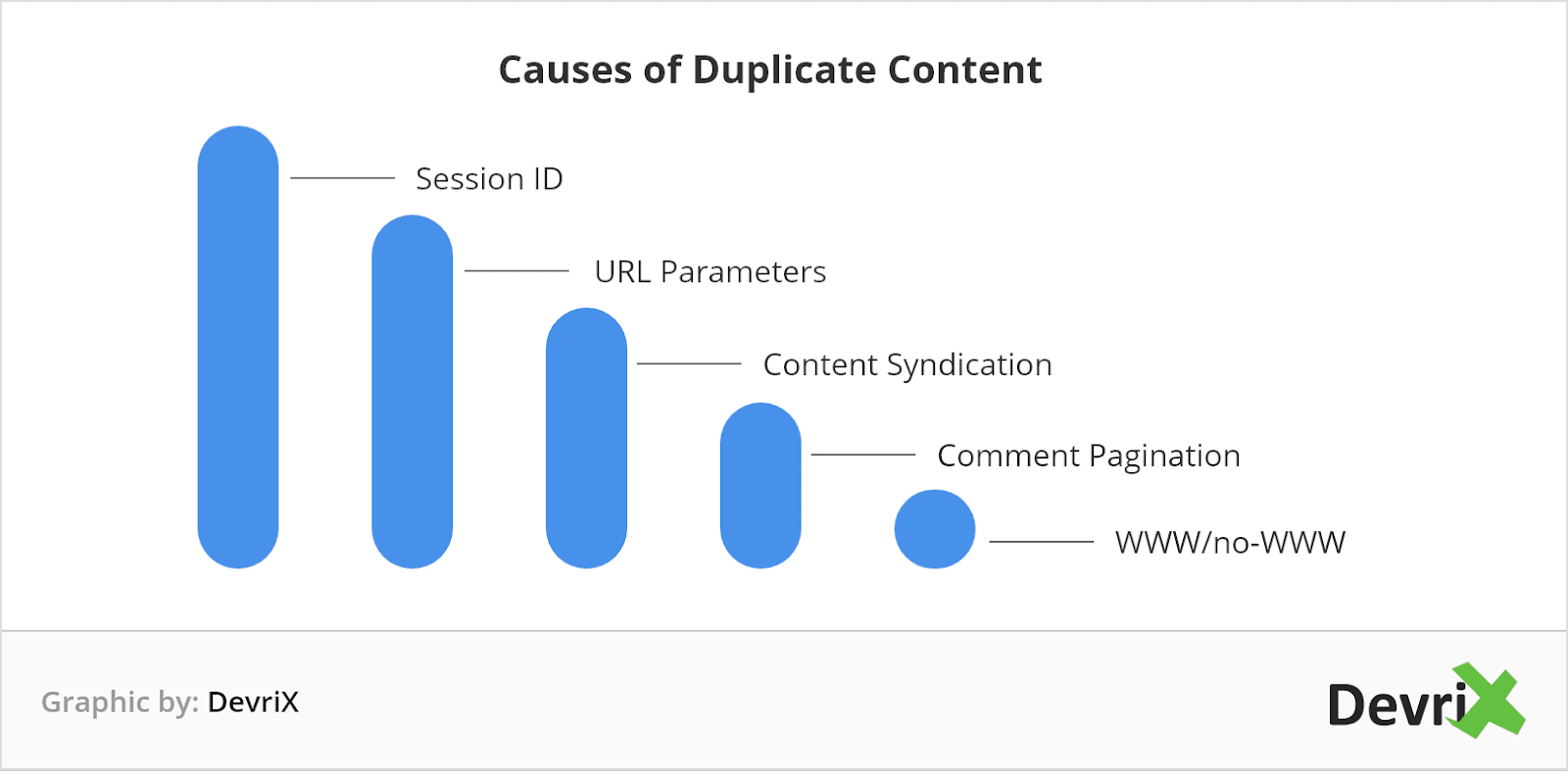 Wordpress Duplicate Content Issues And How To Fix Them