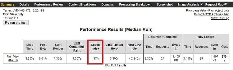 WordPress Speed Index