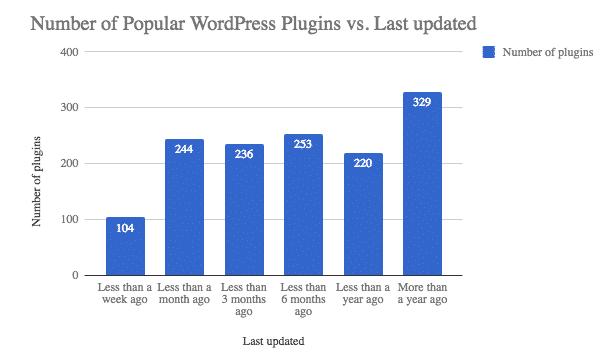 WordPress Site Will Get Infected