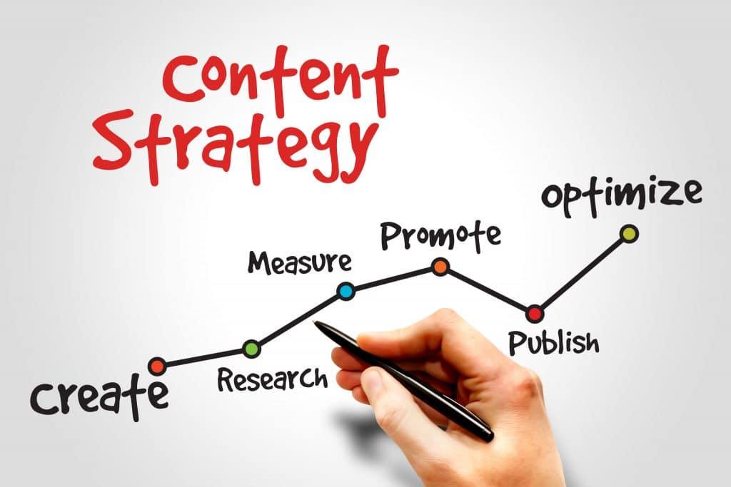 Write WordPress Content