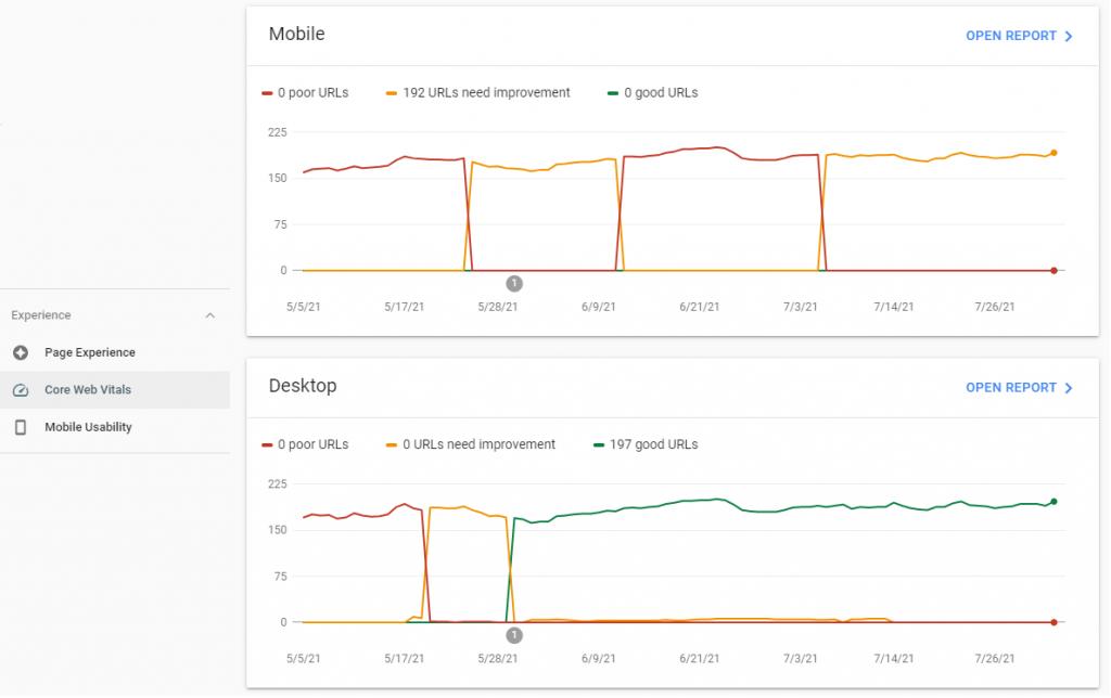 Googles Core Web Vitals Search Console
