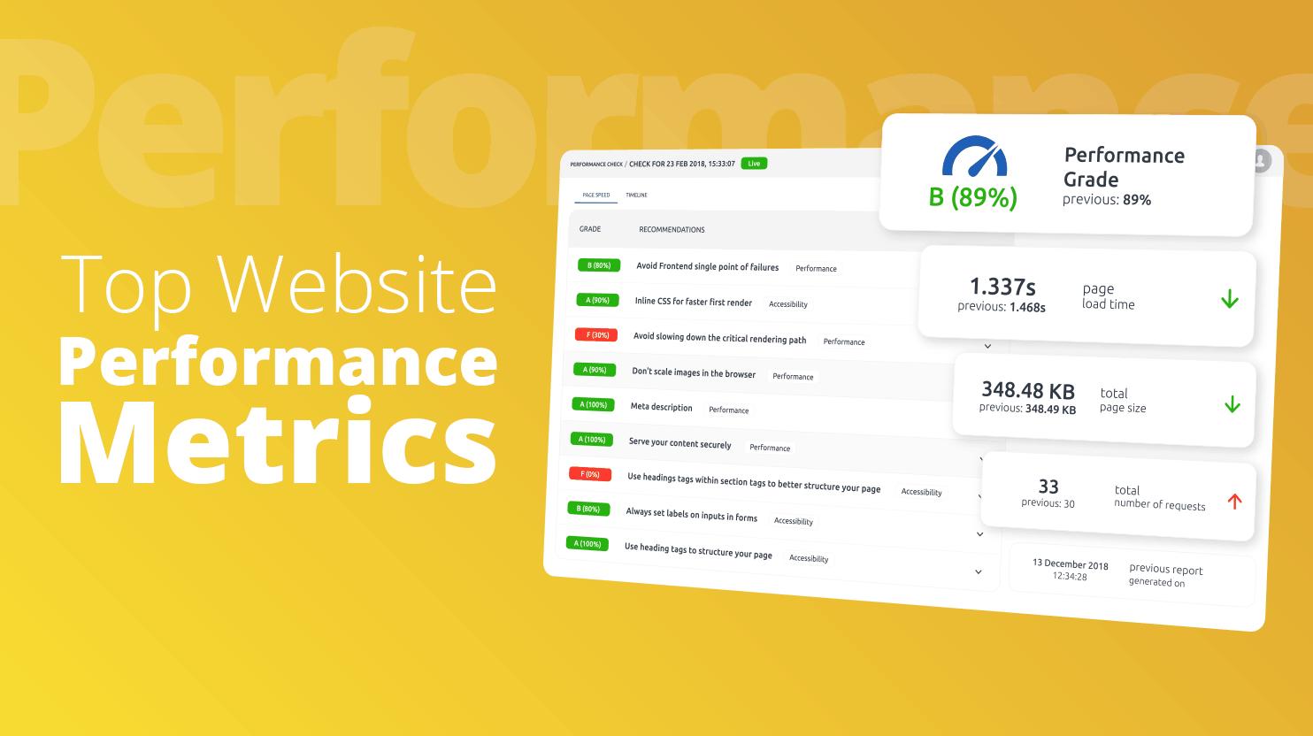 WordPress Performance Indicators